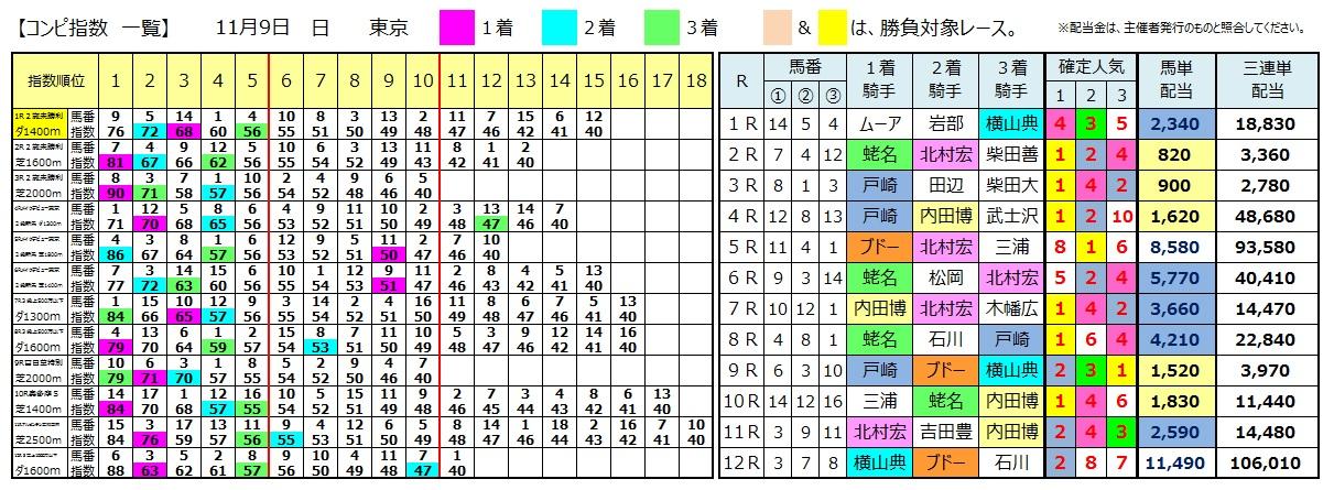 1109東京(日刊コンピ 馬券生活 的中 万馬券 三連単 札幌競馬)