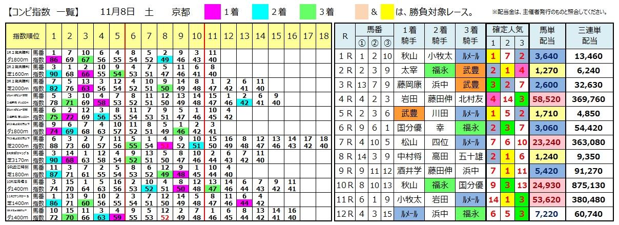 1108京都(日刊コンピ 馬券生活 的中 万馬券 三連単 札幌競馬)