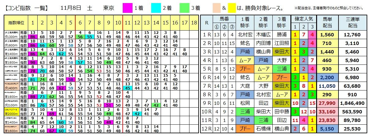 1108東京(日刊コンピ 馬券生活 的中 万馬券 三連単 札幌競馬)