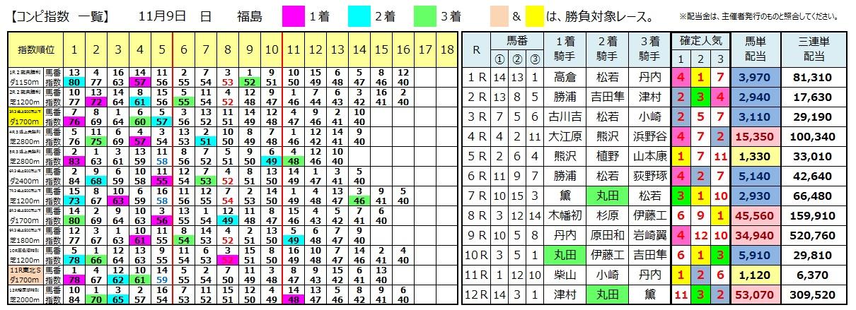 1109福島(日刊コンピ 馬券生活 的中 万馬券 三連単 札幌競馬)