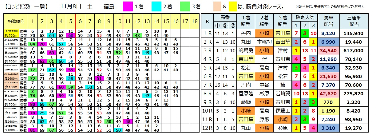 1108福島(日刊コンピ 馬券生活 的中 万馬券 三連単 札幌競馬)