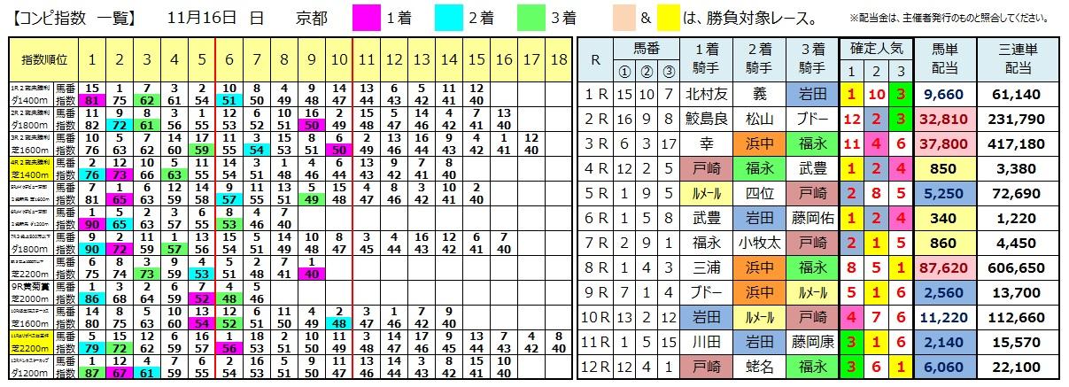1116京都(日刊コンピ 馬券生活 的中 万馬券 三連単 札幌競馬)