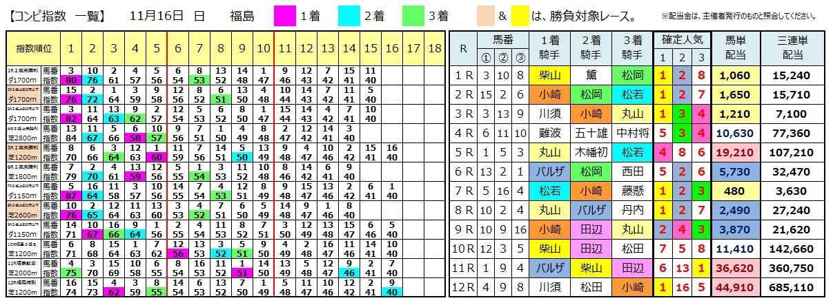 1116福島(日刊コンピ 馬券生活 的中 万馬券 三連単 札幌競馬)