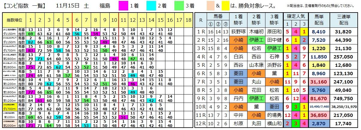 1115福島(日刊コンピ 馬券生活 的中 万馬券 三連単 札幌競馬)