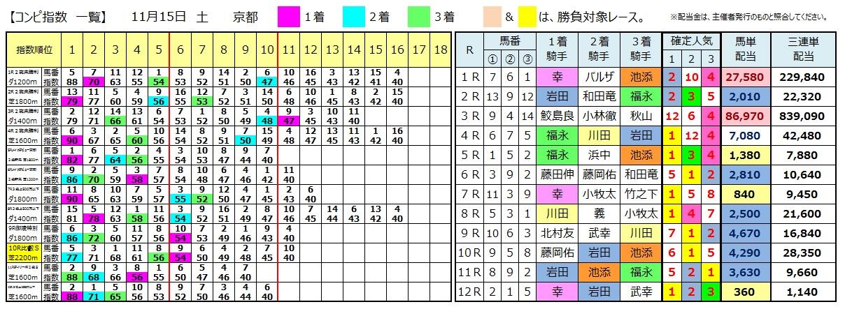 1115京都(日刊コンピ 馬券生活 的中 万馬券 三連単 札幌競馬)