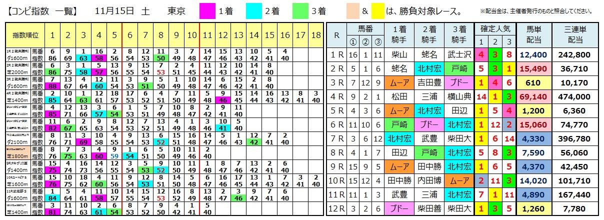 1115東京(日刊コンピ 馬券生活 的中 万馬券 三連単 札幌競馬)