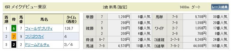 1122東京6(日刊コンピ 馬券生活 的中 万馬券 三連単 札幌競馬)