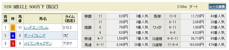 1124東京12(日刊コンピ 馬券生活 的中 万馬券 三連単 札幌競馬)