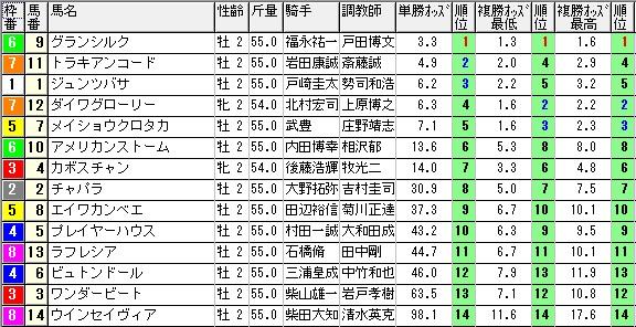 【約30分前オッズ】1124東京5(日刊コンピ 馬券生活 的中 万馬券 三連単 札幌競馬)