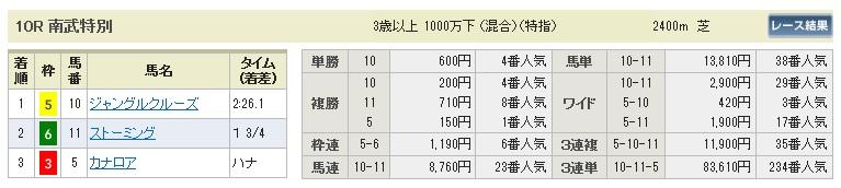 1122東京10(日刊コンピ 馬券生活 的中 万馬券 三連単 札幌競馬)