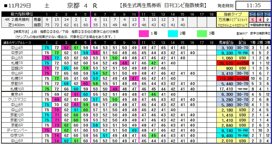 【コンピ指数】1129京都4(日刊コンピ 馬券生活 的中 万馬券 三連単 札幌競馬)