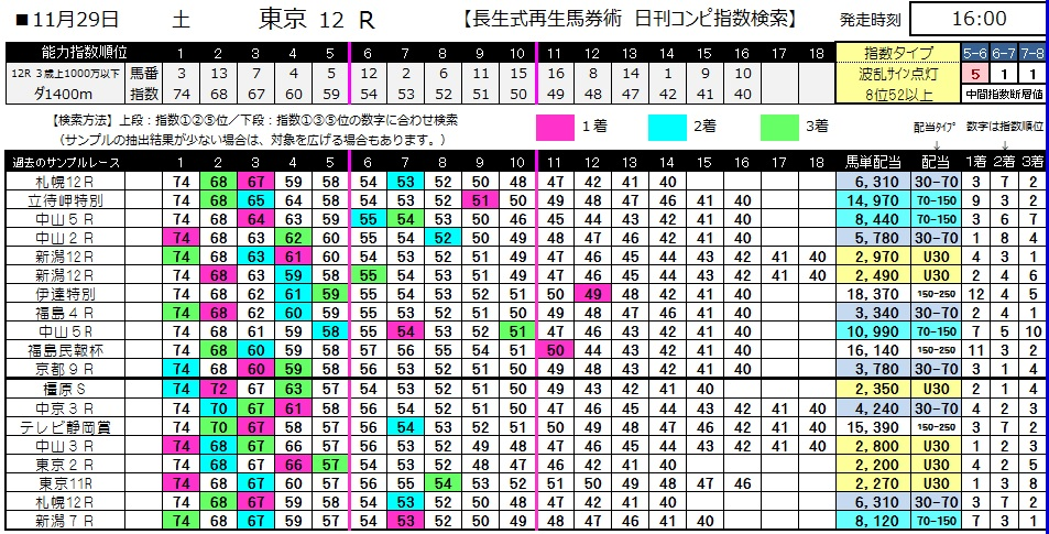 【コンピ指数】1129東京12(日刊コンピ 馬券生活 的中 万馬券 三連単 札幌競馬)