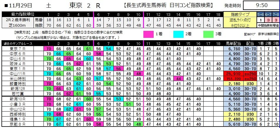 【コンピ指数】1129東京2(日刊コンピ 馬券生活 的中 万馬券 三連単 札幌競馬)
