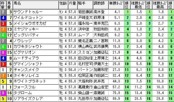 【約30分前オッズ】1129東京12(日刊コンピ 馬券生活 的中 万馬券 三連単 札幌競馬)
