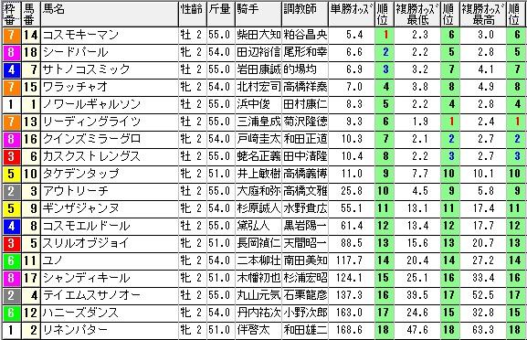 【約30分前オッズ】1129東京2(日刊コンピ 馬券生活 的中 万馬券 三連単 札幌競馬)