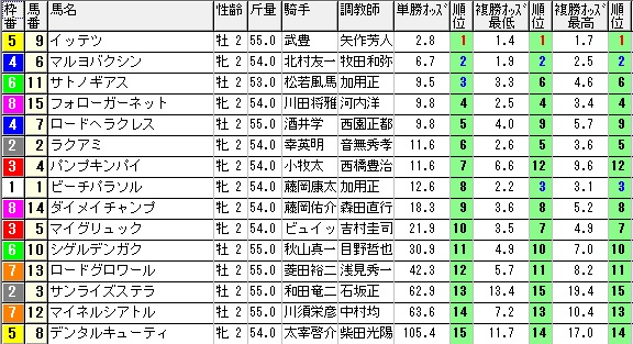 【約30分前オッズ】1129京都4(日刊コンピ 馬券生活 的中 万馬券 三連単 札幌競馬)