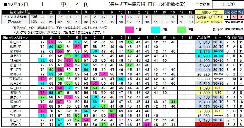 【コンピ指数】1213中山4(日刊コンピ 馬券生活 的中 万馬券 三連単 札幌競馬)