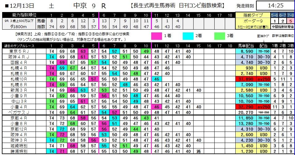 【コンピ指数】1213中京9(日刊コンピ 馬券生活 的中 万馬券 三連単 札幌競馬)