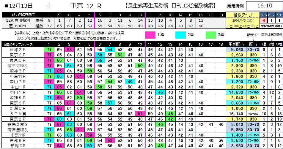 【コンピ指数】1213中京12(日刊コンピ 馬券生活 的中 万馬券 三連単 札幌競馬)