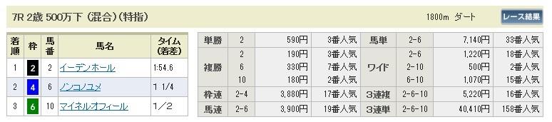 1214中山7(日刊コンピ 馬券生活 的中 万馬券 三連単 札幌競馬)