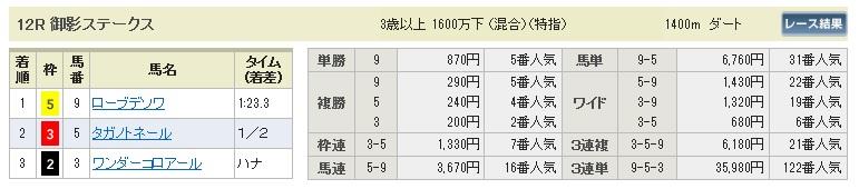 1214阪神12(日刊コンピ 馬券生活 的中 万馬券 三連単 札幌競馬)