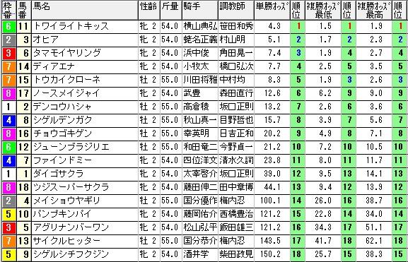 【約30分前オッズ】1214阪神3(日刊コンピ 馬券生活 的中 万馬券 三連単 札幌競馬)