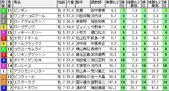 【約30分前オッズ】1214阪神12(日刊コンピ 馬券生活 的中 万馬券 三連単 札幌競馬)