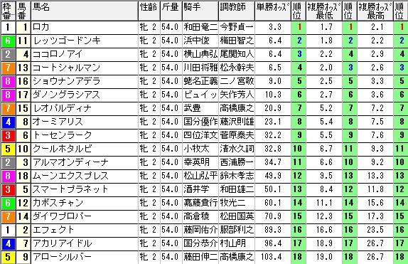 【約30分前オッズ】1214阪神11(日刊コンピ 馬券生活 的中 万馬券 三連単 札幌競馬)