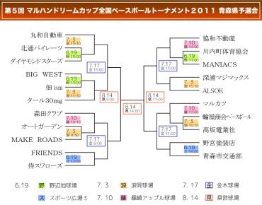 マルハンカップ2011青森県予選会トーナメント表