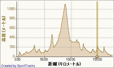 ロード 神流町 2011-10-02, 高度 - 距離