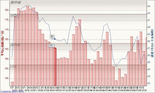 ロード 富士チャレンジ200 2011-10-08, 平均心拍数