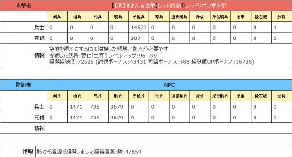 曹仁[生存] レベルアップ:88→96
