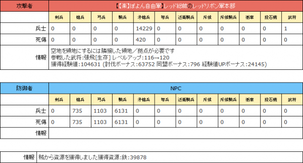張飛[生存] レベルアップ:116→120