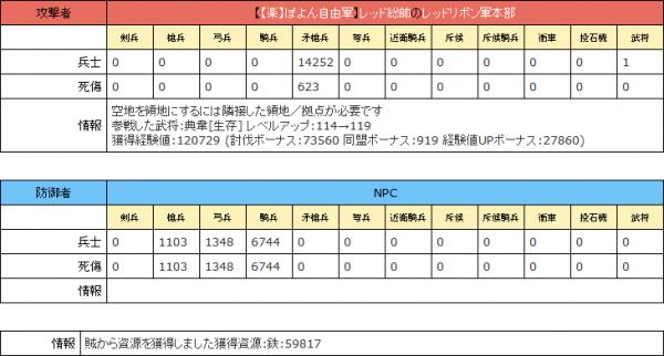典韋[生存] レベルアップ:114→119