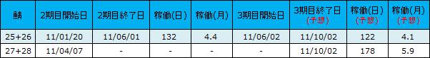 2期目の開始と終了日比較3 ブラウザ三国志