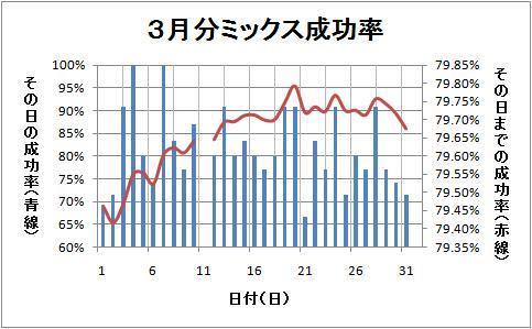 3月分グラフ