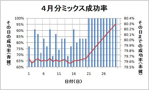 4月分グラフ