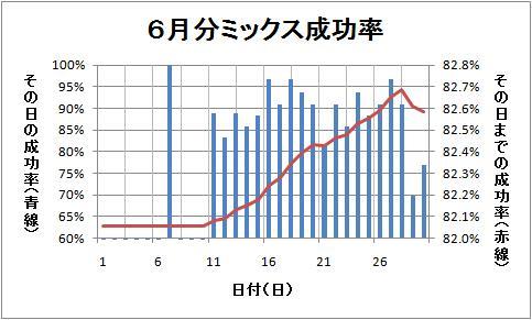6月分グラフ