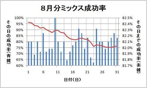 8月分ミックス成功率