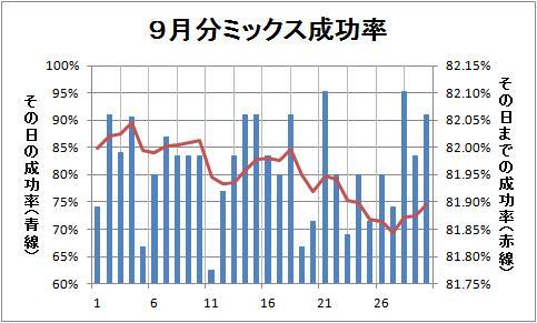 9月分ミックス成功率