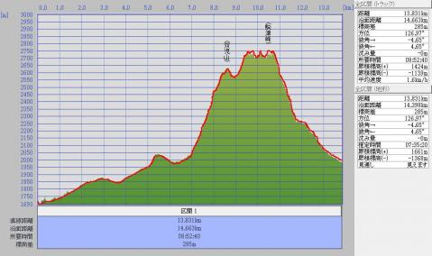 1205甲斐駒標高グラフ