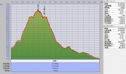 1205仙丈標高グラフ