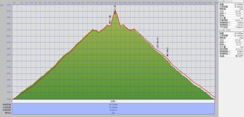 130716乗鞍岳標高グラフ