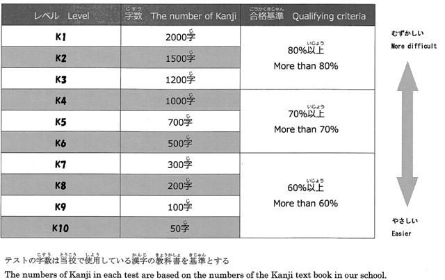 漢字検定試験(K.TEST)