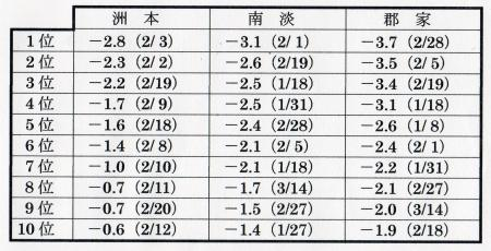 2012年冬の日最低気温