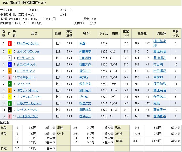 神戸新聞杯・結果