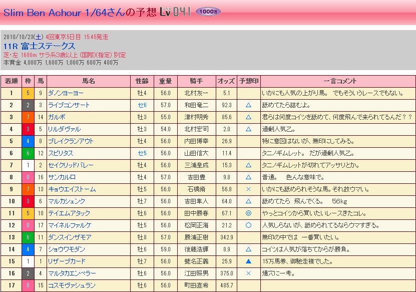 富士ステークス・結果②