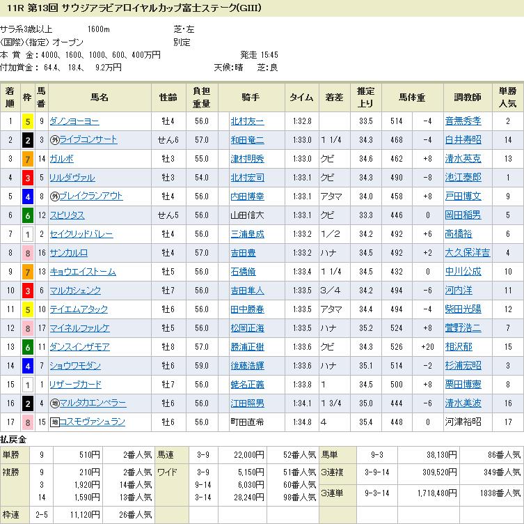富士ステークス・結果①