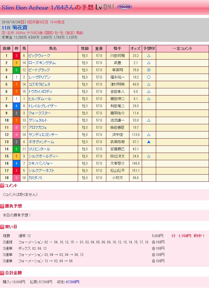 菊花賞・結果②