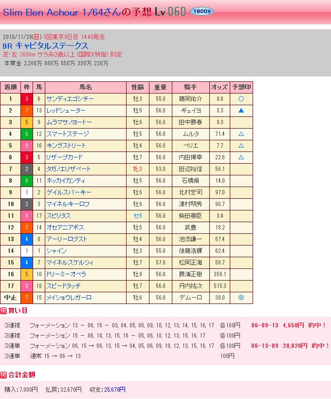 キャピタルステークス・結果②
